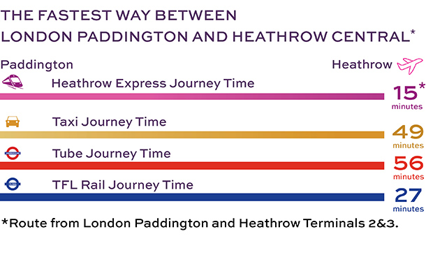 Heathrow Express Time Comparison
