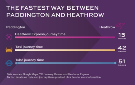 Heathrow connect avoid the heathrow express rip off - Kings cross ticket office opening times ...