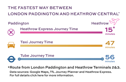 Heathrow Express Journey Times vs the London Underground and Taxi