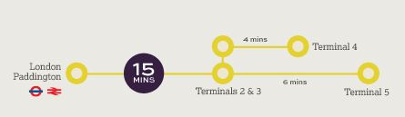 Paddington to Heathrow Heathrow Express Trains from Paddington